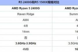 r3 2200g和r5 1500x哪个好?