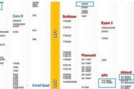 AMD A10-7890K与R5 3400G相差多少?